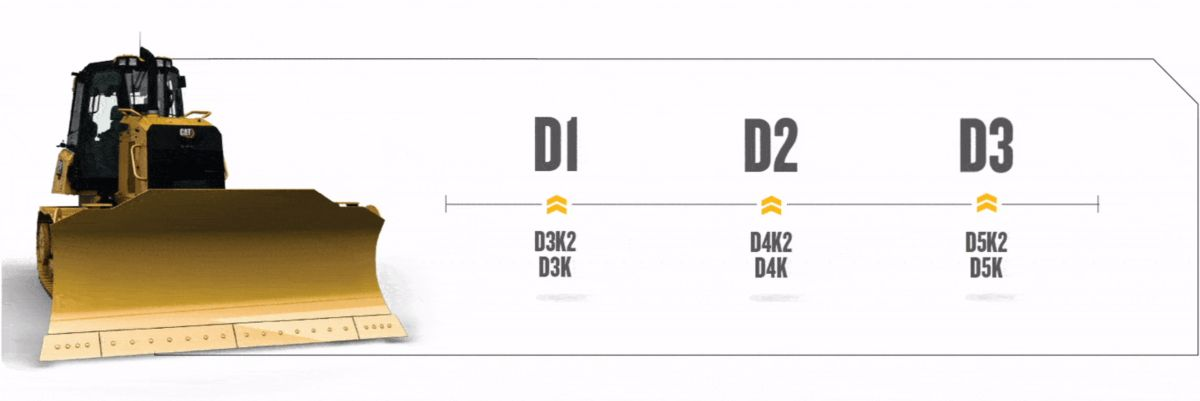 Small Cat® dozer next to a diagram showing how small Cat® dozer names have changed